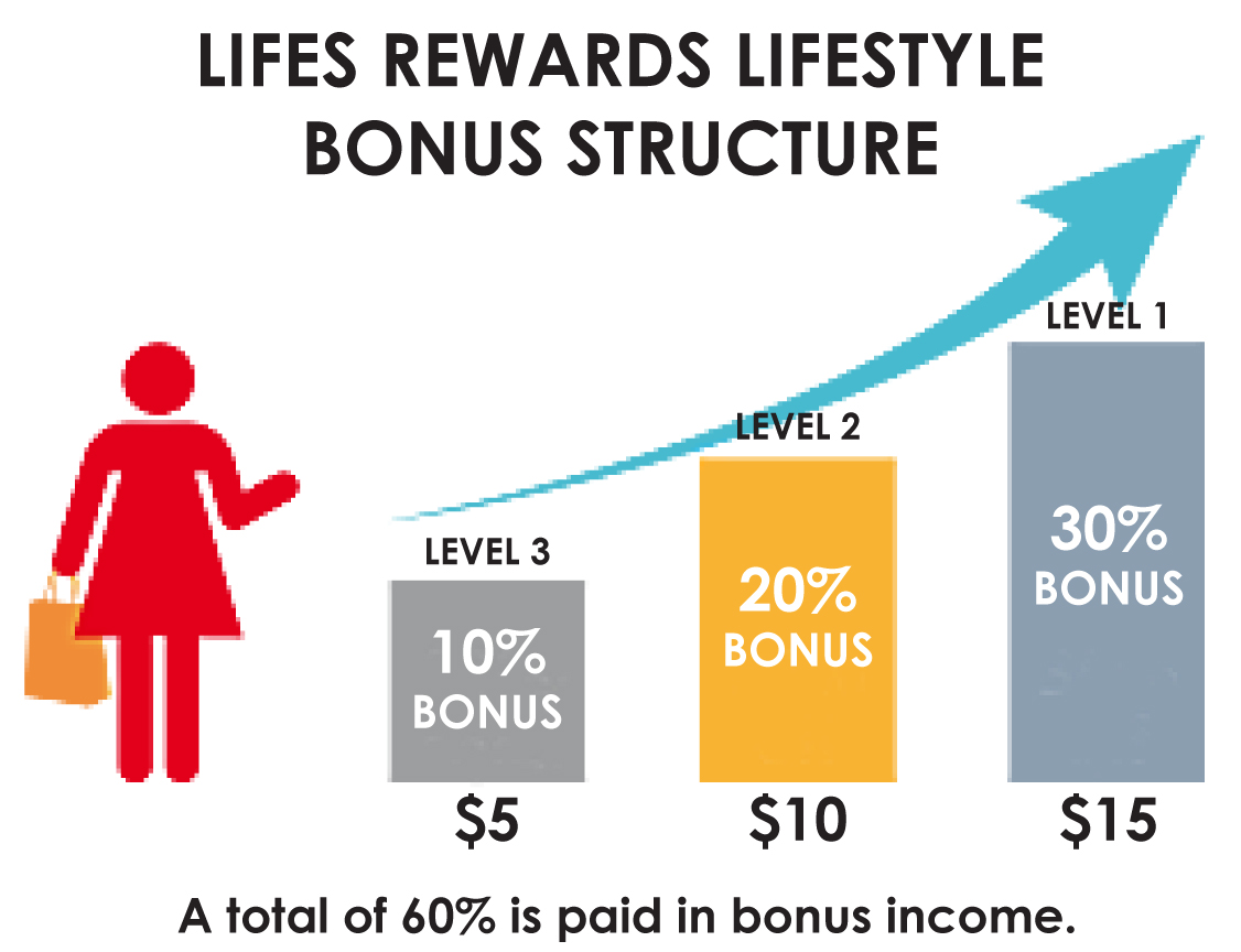 lifes rewards 2