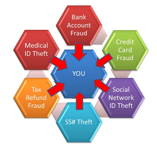 threats-of-identity-theft