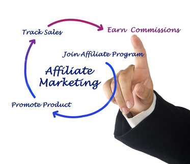what is affiliate marketing diagram showing promote products track sales and earn commissions xs